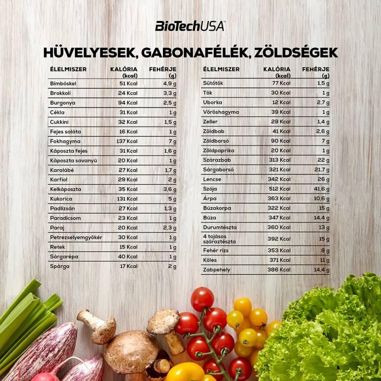 A fehérjedús étrend hátrányai - HáziPatika